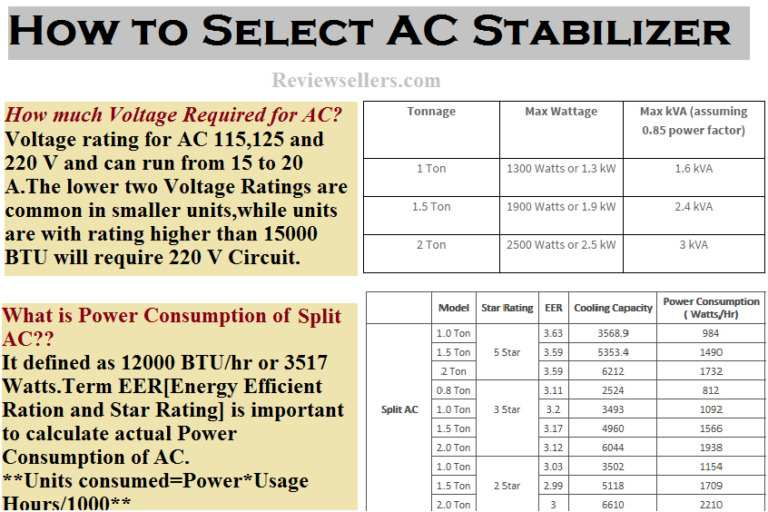 Voltage and Power Consumption of AC Voltage Stabilizer-min