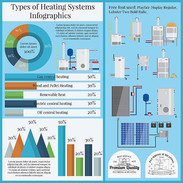 Types of heating system