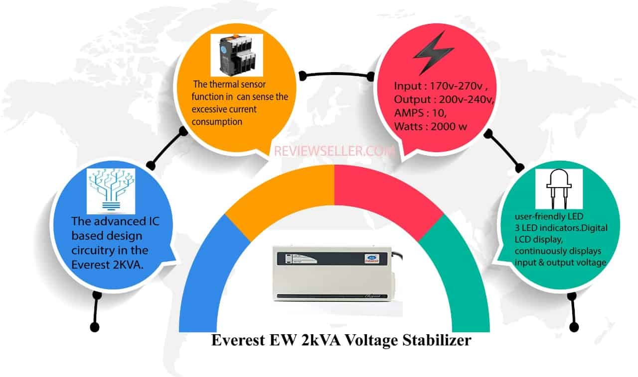 Everest EW 2KVA Voltage Stabilizer