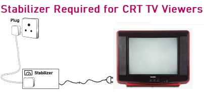 Stabilizer Required for CRT TV Viewers