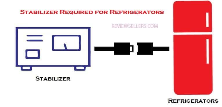 Stabilizer required for refrigeators