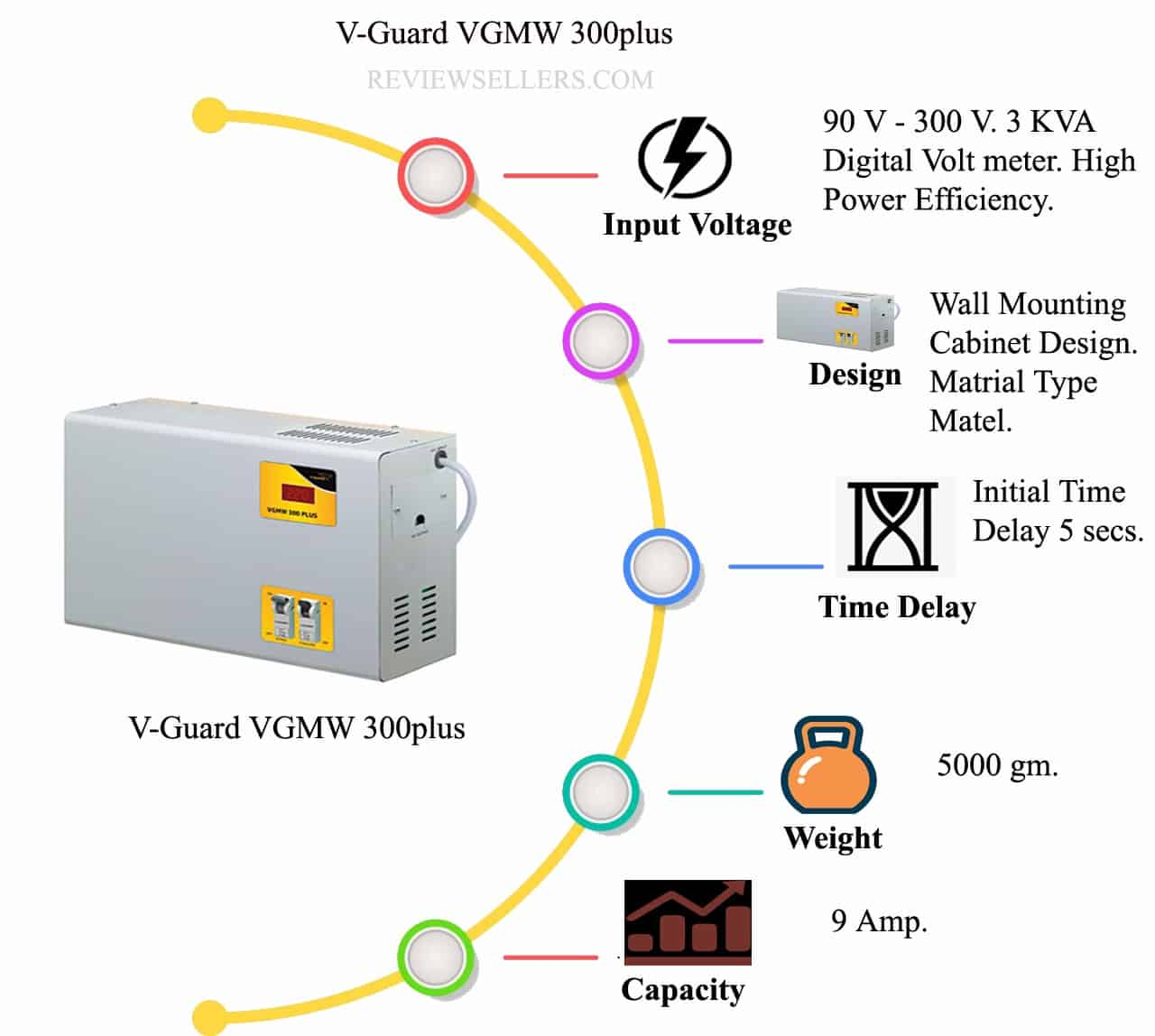 V guard VGMW 300 plus Voltage stabilizer