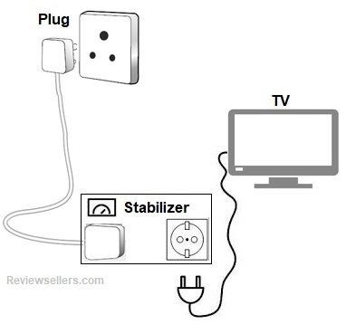 stabilizers for modern tv