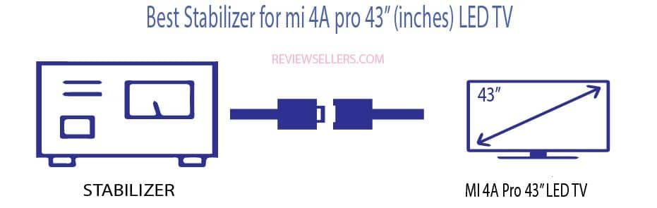 """Best Stabilizer for mi 4A pro 43"""" (inches) LED TV"""