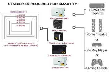 Does the modern Mi LED smart tv require a stabilizer?