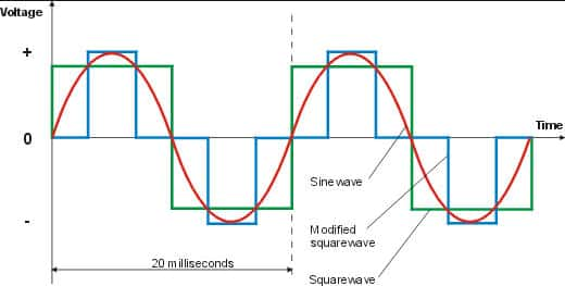 Which is better Sine wave or a Square wave