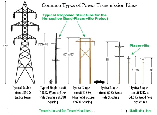 What are the common problems in the electrical power lines